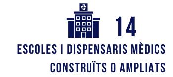 14 escoles i dispensaris mèdics construïts o ampliats
